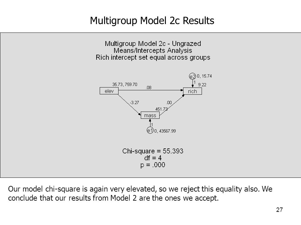 27 Multigroup Model 2c Results Our model chi-square is again very elevated, so we reject this equality also.