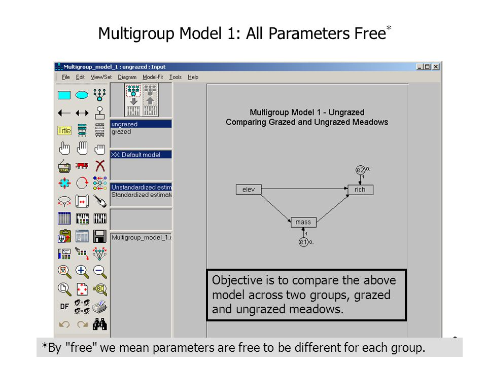 9 Multigroup Model 1: All Parameters Free * Objective is to compare the above model across two groups, grazed and ungrazed meadows.