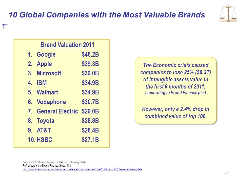 10 Global Companies with the Most Valuable Brands Brand Valuation 2011 1.Google$48.2B 2.Apple$39.3B 3.Microsoft$39.0B 4.IBM$34.9B 5.Walmart $34.9B 6.Vodaphone$30.7B 7.General Electric$29.0B 8.Toyota$28.8B 9.AT&T$28.4B 10.HSBC$27.1B The Economic crisis caused companies to lose 25% ($6.3T) of intangible assets value in the first 9 months of 2011, (according to Brand Finance plc.) However, only a 2.4% drop in combined value of top 100.