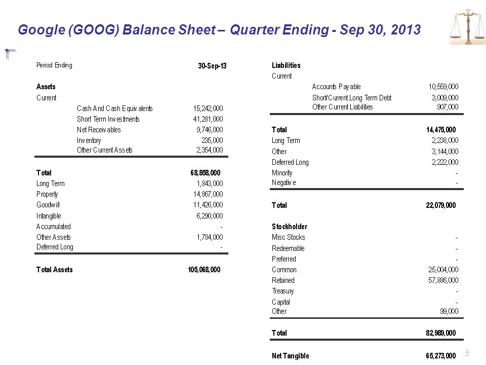 Google (GOOG) Balance Sheet – Quarter Ending - Sep 30, 2013 15