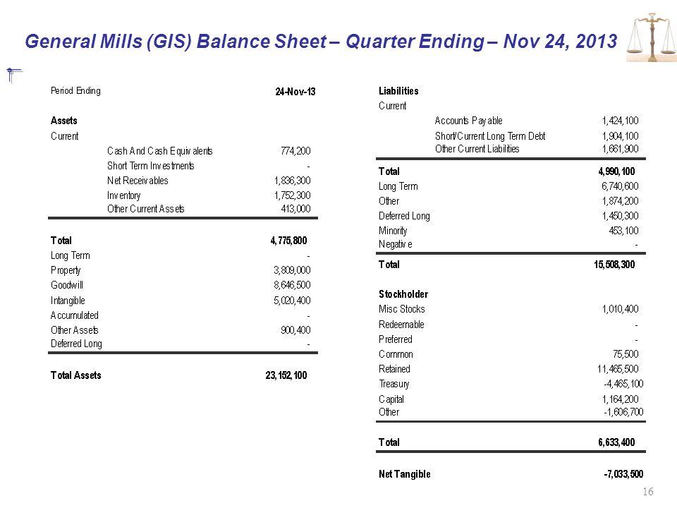 General Mills (GIS) Balance Sheet – Quarter Ending – Nov 24, 2013 16