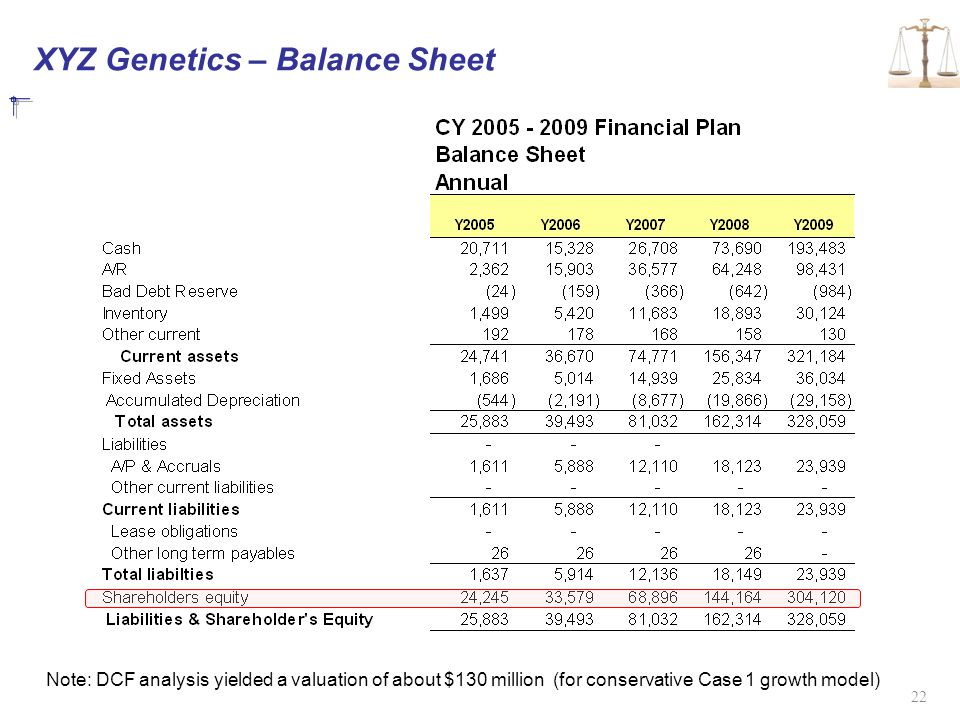 XYZ Genetics – Balance Sheet 22 Note: DCF analysis yielded a valuation of about $130 million (for conservative Case 1 growth model)