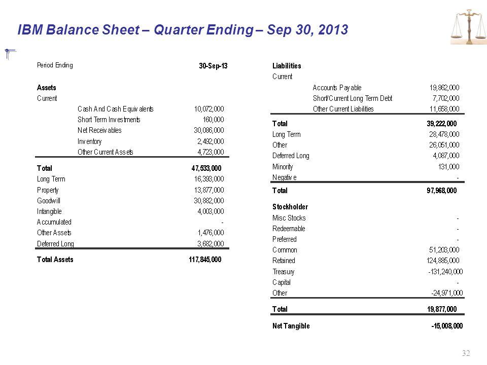 IBM Balance Sheet – Quarter Ending – Sep 30, 2013 32