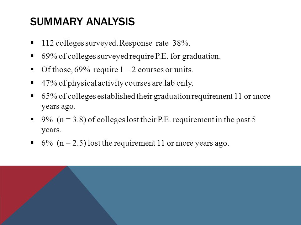 SUMMARY ANALYSIS  112 colleges surveyed. Response rate 38%.