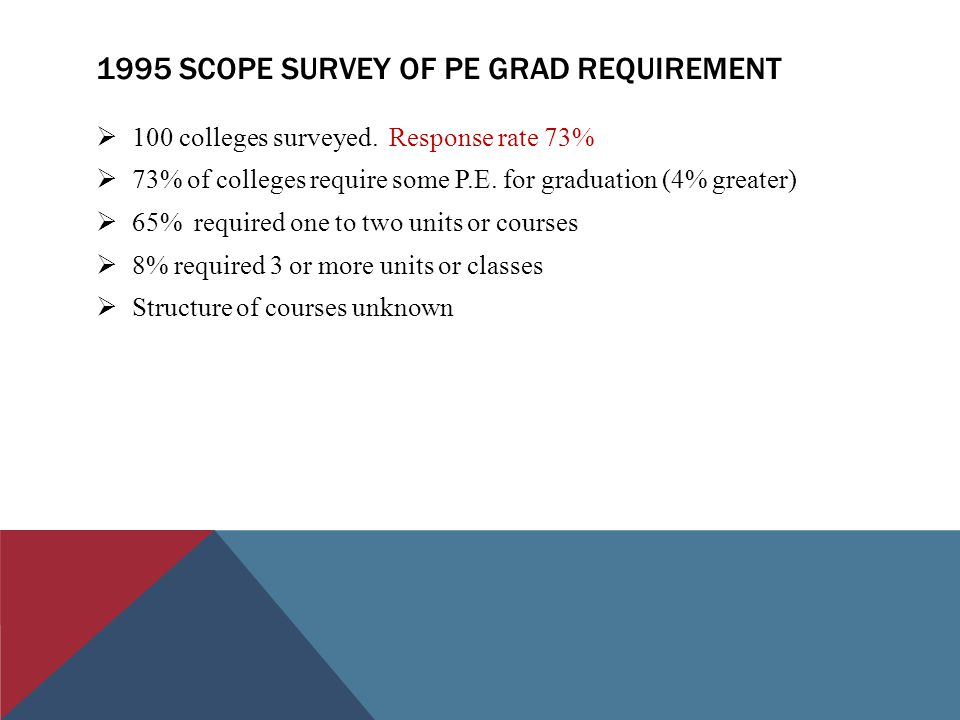 1995 SCOPE SURVEY OF PE GRAD REQUIREMENT  100 colleges surveyed.