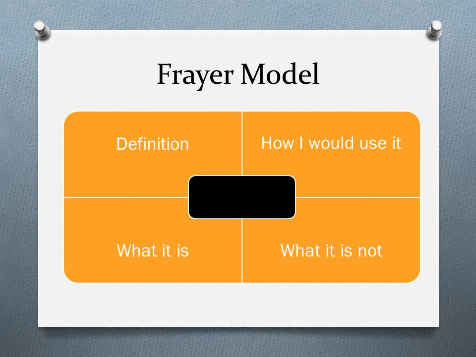 Frayer Model Definition How I would use it What it isWhat it is not Text-Based Discussion