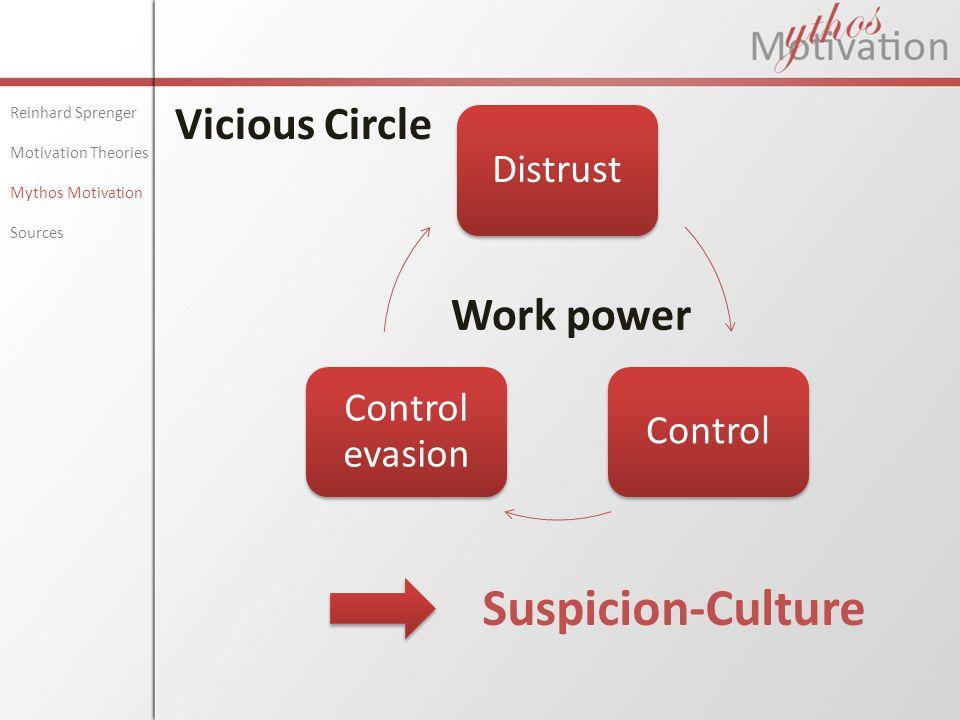 DistrustControl Control evasion Vicious Circle Reinhard Sprenger Motivation Theories Mythos Motivation Sources Work power Suspicion-Culture