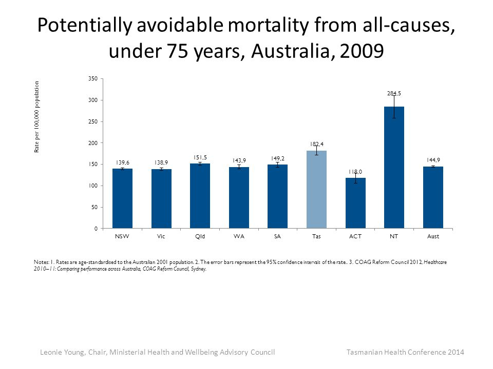 Potentially avoidable mortality from all-causes, under 75 years, Australia, 2009 Leonie Young, Chair, Ministerial Health and Wellbeing Advisory Council Tasmanian Health Conference 2014