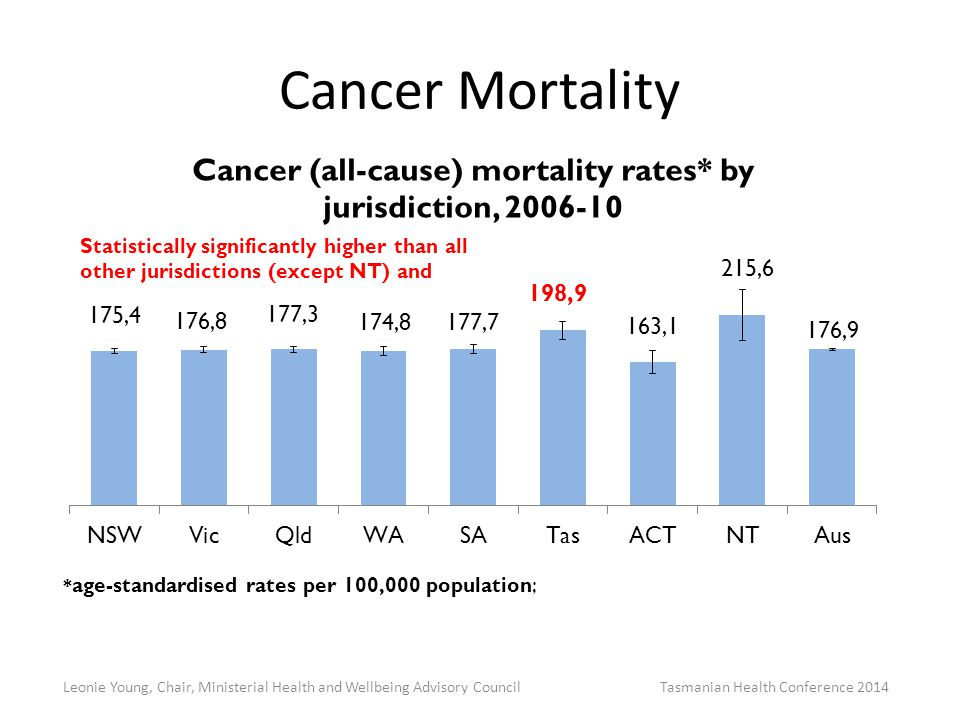 Cancer Mortality Leonie Young, Chair, Ministerial Health and Wellbeing Advisory Council Tasmanian Health Conference 2014