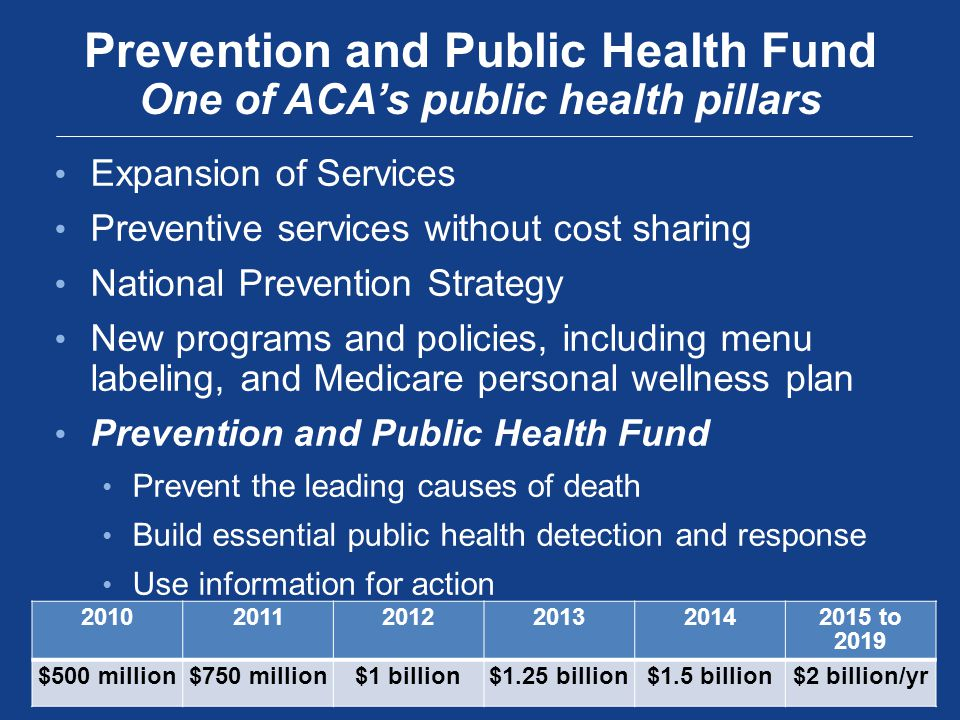 Expansion of Services Preventive services without cost sharing National Prevention Strategy New programs and policies, including menu labeling, and Medicare personal wellness plan Prevention and Public Health Fund Prevent the leading causes of death Build essential public health detection and response Use information for action Prevention and Public Health Fund One of ACA's public health pillars to 2019 $500 million$750 million$1 billion$1.25 billion$1.5 billion$2 billion/yr