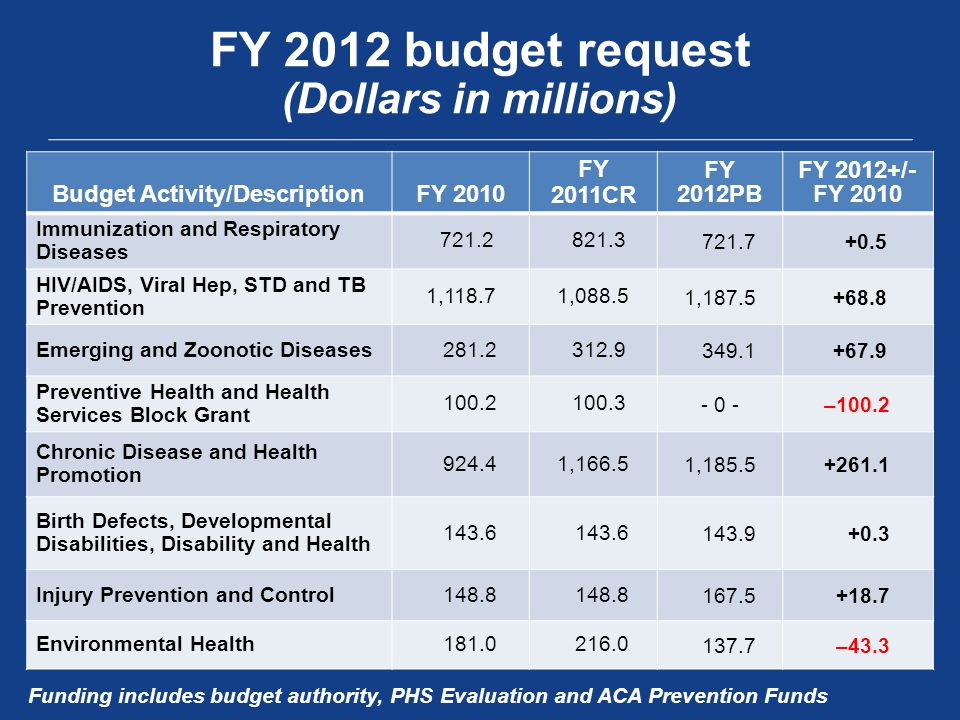 FY 2012 budget request (Dollars in millions) Budget Activity/DescriptionFY 2010 FY 2011CR FY 2012PB FY 2012+/- FY 2010 Immunization and Respiratory Di
