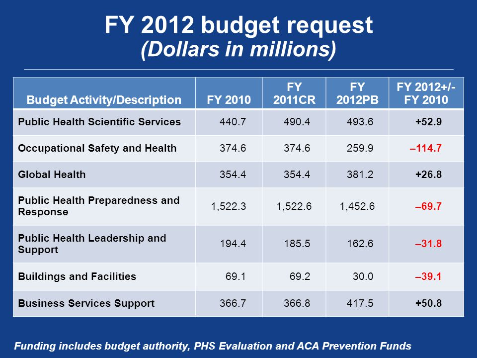 FY 2012 budget request (Dollars in millions) Budget Activity/DescriptionFY 2010 FY 2011CR FY 2012PB FY 2012+/- FY 2010 Public Health Scientific Services Occupational Safety and Health –114.7 Global Health Public Health Preparedness and Response 1,522.31,522.61,452.6 –69.7 Public Health Leadership and Support –31.8 Buildings and Facilities –39.1 Business Services Support Funding includes budget authority, PHS Evaluation and ACA Prevention Funds