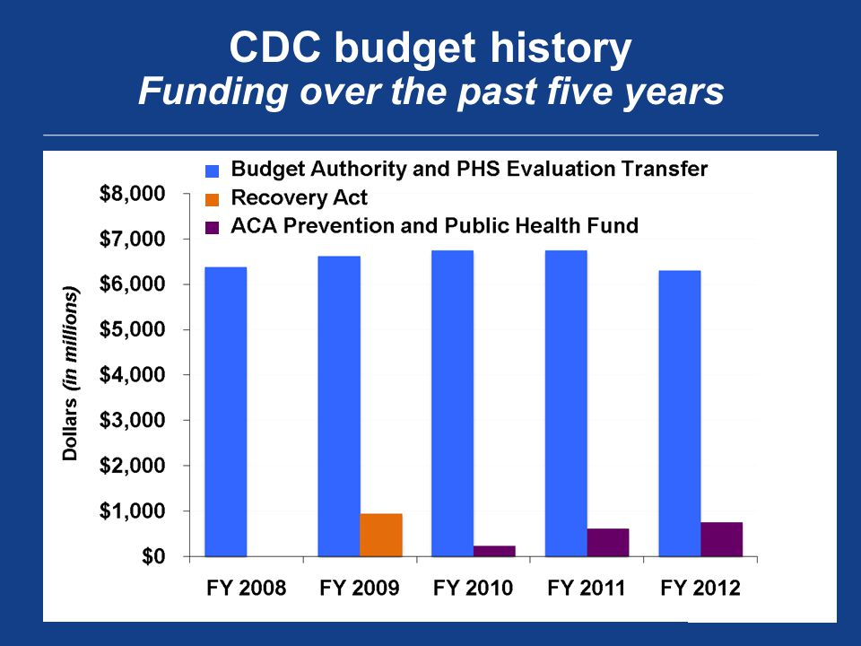 CDC budget history Funding over the past five years