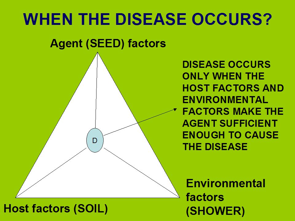 WHEN THE DISEASE OCCURS? DISEASE OCCURS ONLY WHEN THE HOST FACTORS AND ENVIRONMENTAL FACTORS MAKE THE AGENT SUFFICIENT ENOUGH TO CAUSE THE DISEASE D A