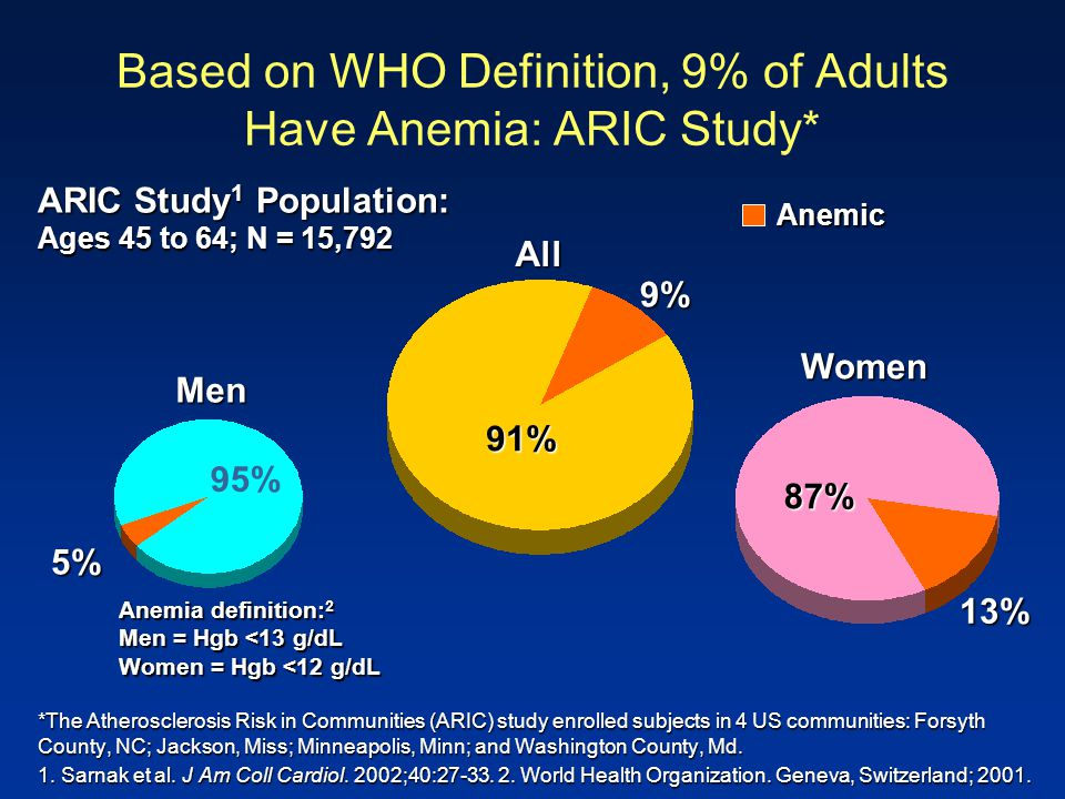 Based on WHO Definition, 9% of Adults Have Anemia: ARIC Study* *The Atherosclerosis Risk in Communities (ARIC) study enrolled subjects in 4 US communi