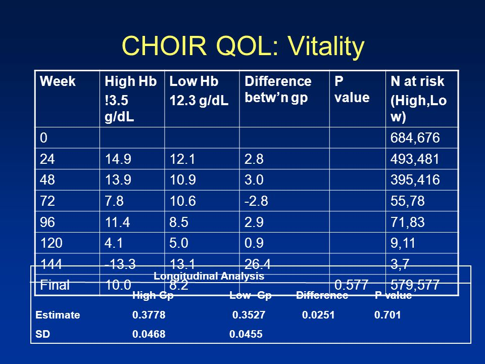 CHOIR QOL: Vitality WeekHigh Hb !3.5 g/dL Low Hb 12.3 g/dL Difference betw'n gp P value N at risk (High,Lo w) 0684,676 2414.912.12.8493,481 4813.910.9