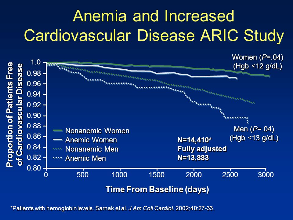 Anemia and Increased Cardiovascular Disease ARIC Study *Patients with hemoglobin levels. Sarnak et al. J Am Coll Cardiol. 2002;40:27-33. Women (P=.04)