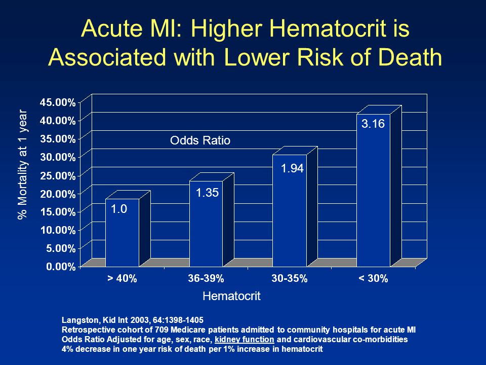 Acute MI: Higher Hematocrit is Associated with Lower Risk of Death Langston, Kid Int 2003, 64:1398-1405 Retrospective cohort of 709 Medicare patients