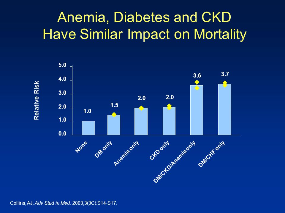 Anemia, Diabetes and CKD Have Similar Impact on Mortality Collins, AJ. Adv Stud in Med. 2003;3(3C):S14-S17. CKD only Anemia only DM only None DM/CHF o