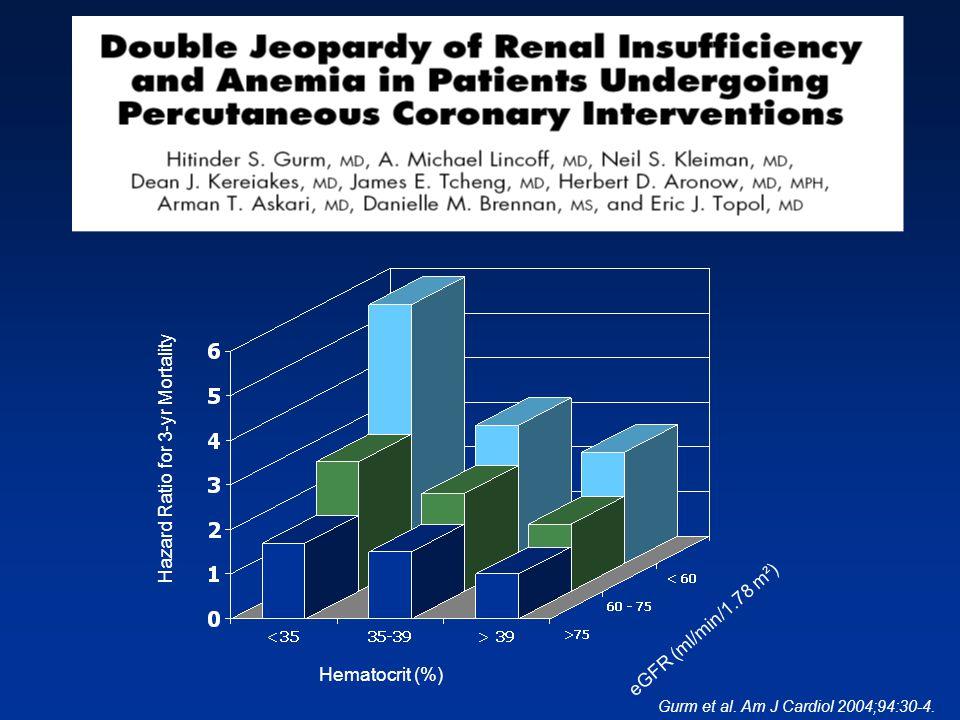 Hematocrit (%) eGFR (ml/min/1.78 m²) Hazard Ratio for 3-yr Mortality Gurm et al. Am J Cardiol 2004;94:30-4.