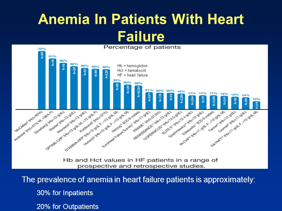 Anemia In Patients With Heart Failure Hb = hemoglobin Hct = hematocrit HF = heart failure The prevalence of anemia in heart failure patients is approx