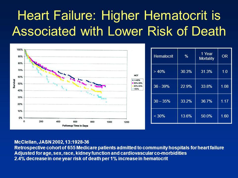 Heart Failure: Higher Hematocrit is Associated with Lower Risk of Death McClellan, JASN 2002, 13:1928-36 Retrospective cohort of 655 Medicare patients