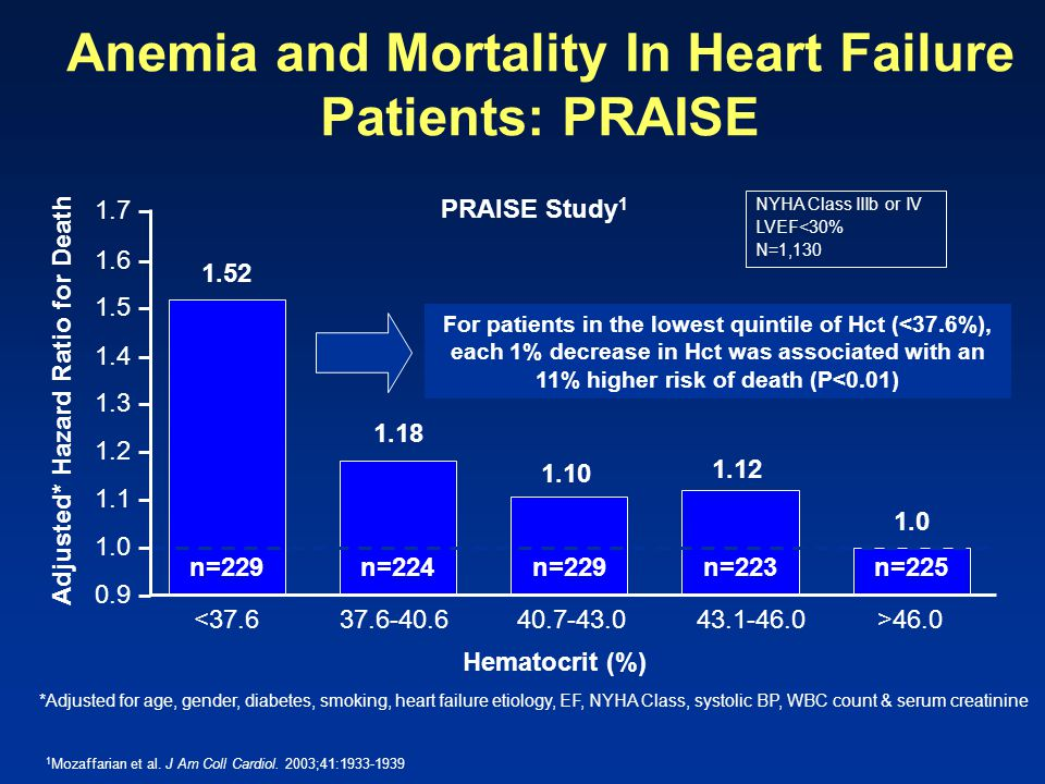 1 Mozaffarian et al. J Am Coll Cardiol. 2003;41:1933-1939 Anemia and Mortality In Heart Failure Patients: PRAISE 0.9 1.7 Hematocrit (%) Adjusted* Haza