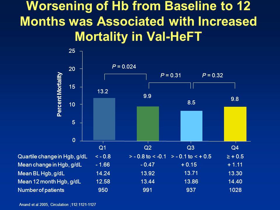 Percent Mortality 13.2 9.9 8.5 9.8 P = 0.024 P = 0.31P = 0.32 Q1Q2Q3Q4 0 5 10 15 20 25 9509919371028 14.2413.92 13.71 13.30 - 1.66- 0.47+ 0.15+ 1.11 <