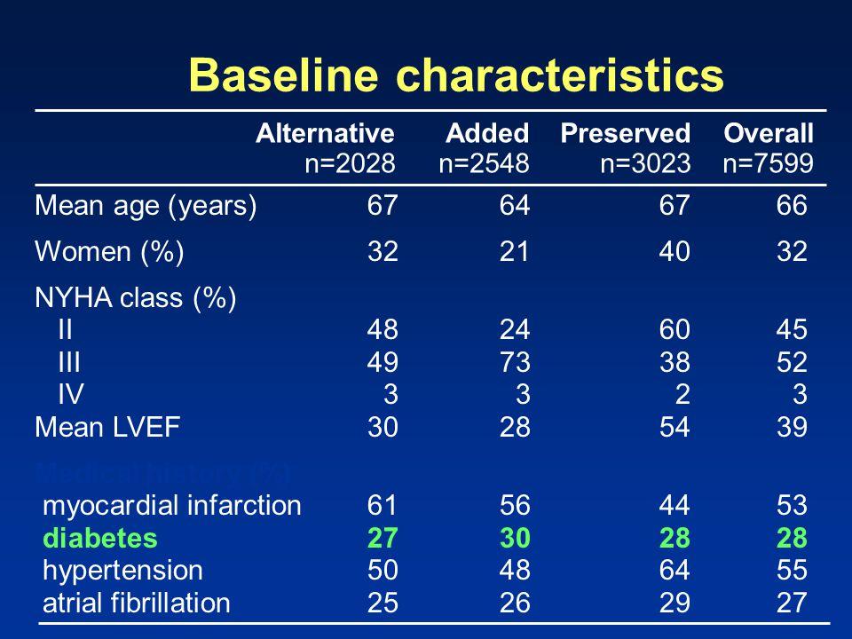 Mean age (years) 67646766 Women (%)32214032 NYHA class (%) II48246045 III49733852 IV 3323 Mean LVEF30285439 Medical history (%) myocardial infarction6