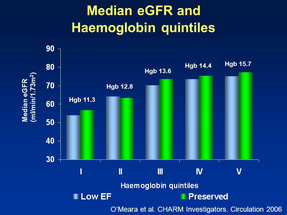 Median eGFR and Haemoglobin quintiles Median eGFR (ml/min/1.73m 2 ) Hgb 11.3 Hgb 12.8 Hgb 13.6 Hgb 14.4 Hgb 15.7 O'Meara et al. CHARM Investigators. C