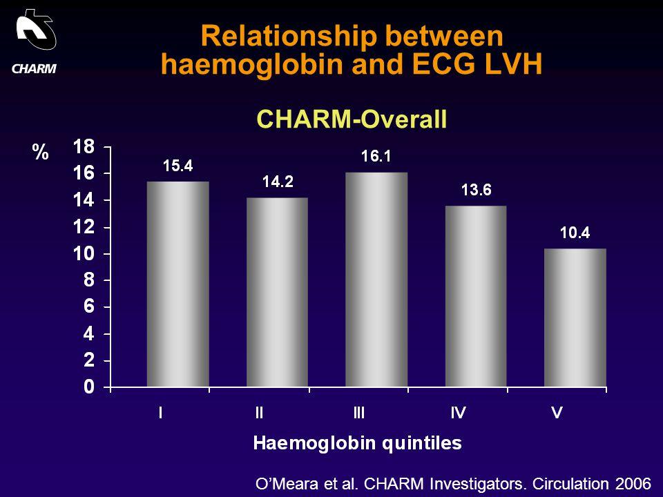 CHARM WORKSHOP-NEW ORLEANS 2004 Relationship between haemoglobin and ECG LVH CHARM-Overall O'Meara et al. CHARM Investigators. Circulation 2006