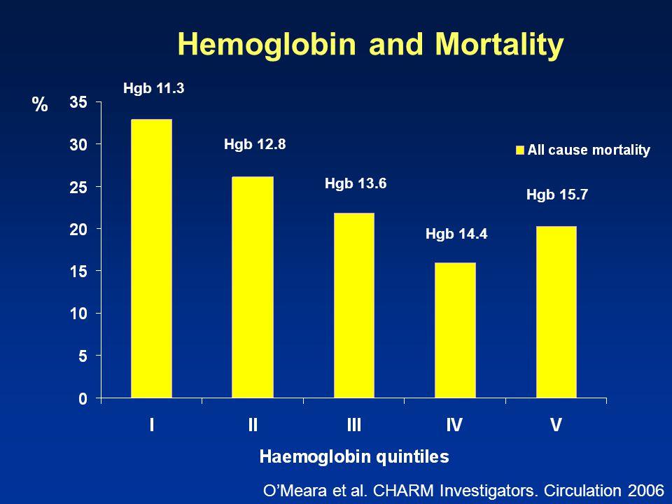Hemoglobin and Mortality Hgb 11.3 Hgb 12.8 Hgb 13.6 Hgb 14.4 Hgb 15.7 O'Meara et al. CHARM Investigators. Circulation 2006