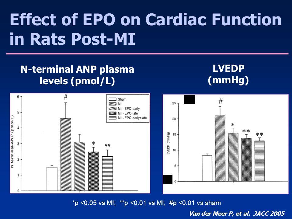 *p <0.05 vs MI; **p <0.01 vs MI; #p <0.01 vs sham N-terminal ANP plasma levels (pmol/L) LVEDP (mmHg) Effect of EPO on Cardiac Function in Rats Post-MI