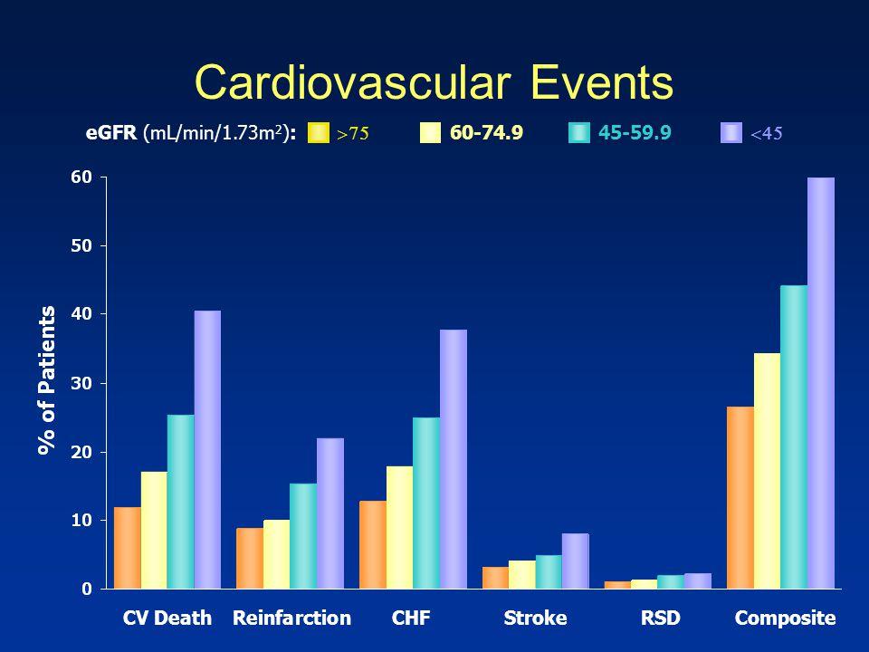 Cardiovascular Events CV DeathReinfarctionCHFStrokeRSDComposite  60-74.945-59.9  eGFR (mL/min/1.73m 2 ):