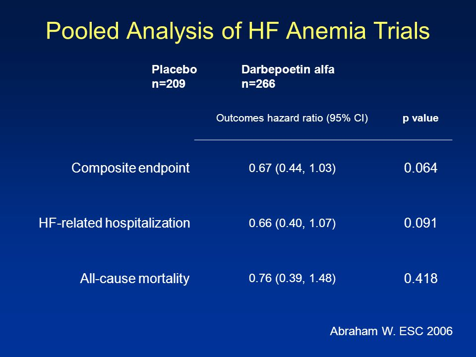 Pooled Analysis of HF Anemia Trials Outcomes hazard ratio (95% CI)p value Composite endpoint 0.67 (0.44, 1.03) 0.064 HF-related hospitalization 0.66 (
