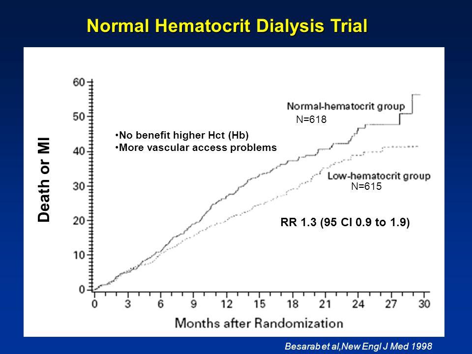 RR 1.3 (95 CI 0.9 to 1.9) Besarab et al,New Engl J Med 1998 Normal Hematocrit Dialysis Trial Normal Hematocrit Dialysis Trial Death or MI N=618 N=615