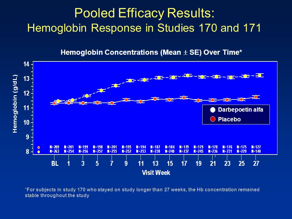 Hemoglobin Concentrations (Mean  SE) Over Time* *For subjects in study 170 who stayed on study longer than 27 weeks, the Hb concentration remained st