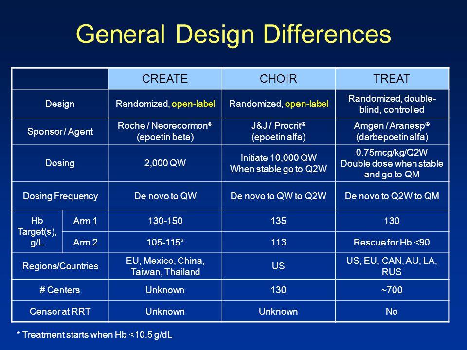 General Design Differences CREATECHOIRTREAT DesignRandomized, open-label Randomized, double- blind, controlled Sponsor / Agent Roche / Neorecormon  (