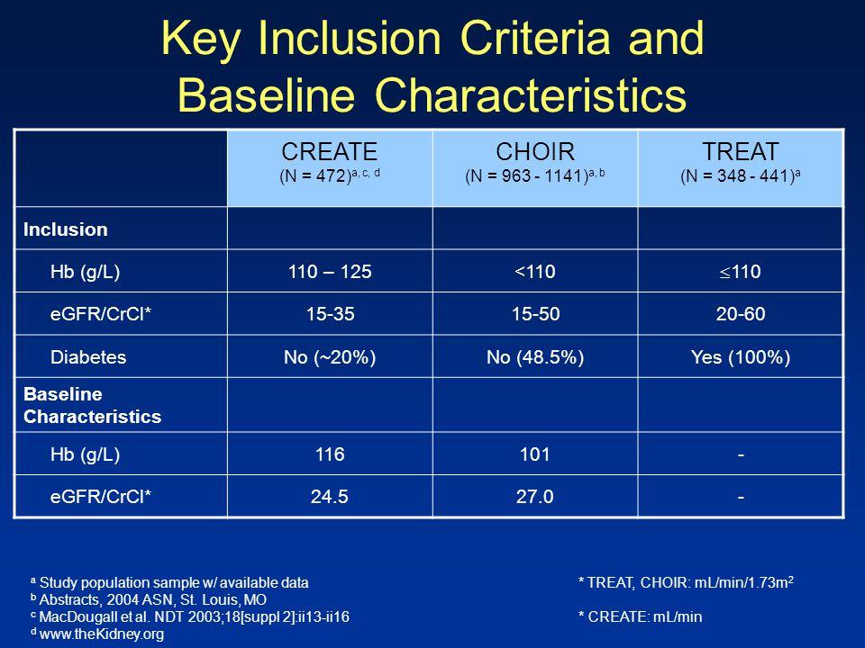 Key Inclusion Criteria and Baseline Characteristics CREATE (N = 472) a, c, d CHOIR (N = 963 - 1141) a, b TREAT (N = 348 - 441) a Inclusion Hb (g/L)110