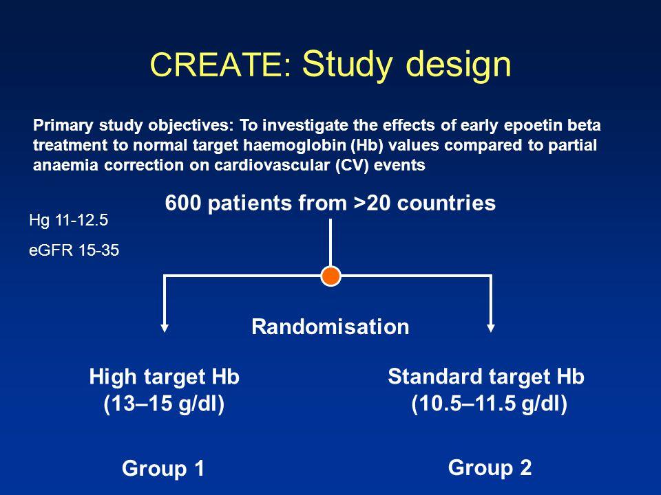 CREATE: Study design 600 patients from >20 countries Randomisation High target Hb (13–15 g/dl) Standard target Hb (10.5–11.5 g/dl) Group 1 Group 2 Pri