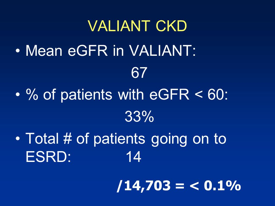 VALIANT CKD Mean eGFR in VALIANT: 67 % of patients with eGFR < 60: 33% Total # of patients going on to ESRD:14 /14,703 = < 0.1%