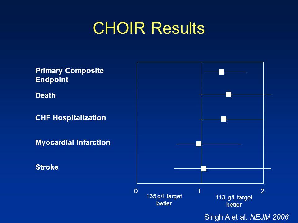 CHOIR Results 0 1 2 135 g/L target better 113 g/L target better Primary Composite Endpoint Death CHF Hospitalization Myocardial Infarction Stroke Sing
