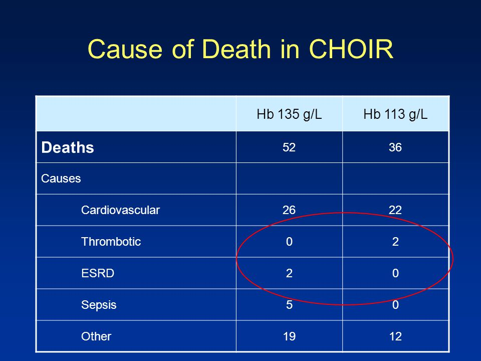 Cause of Death in CHOIR Hb 135 g/LHb 113 g/L Deaths 5236 Causes Cardiovascular2622 Thrombotic02 ESRD20 Sepsis50 Other1912