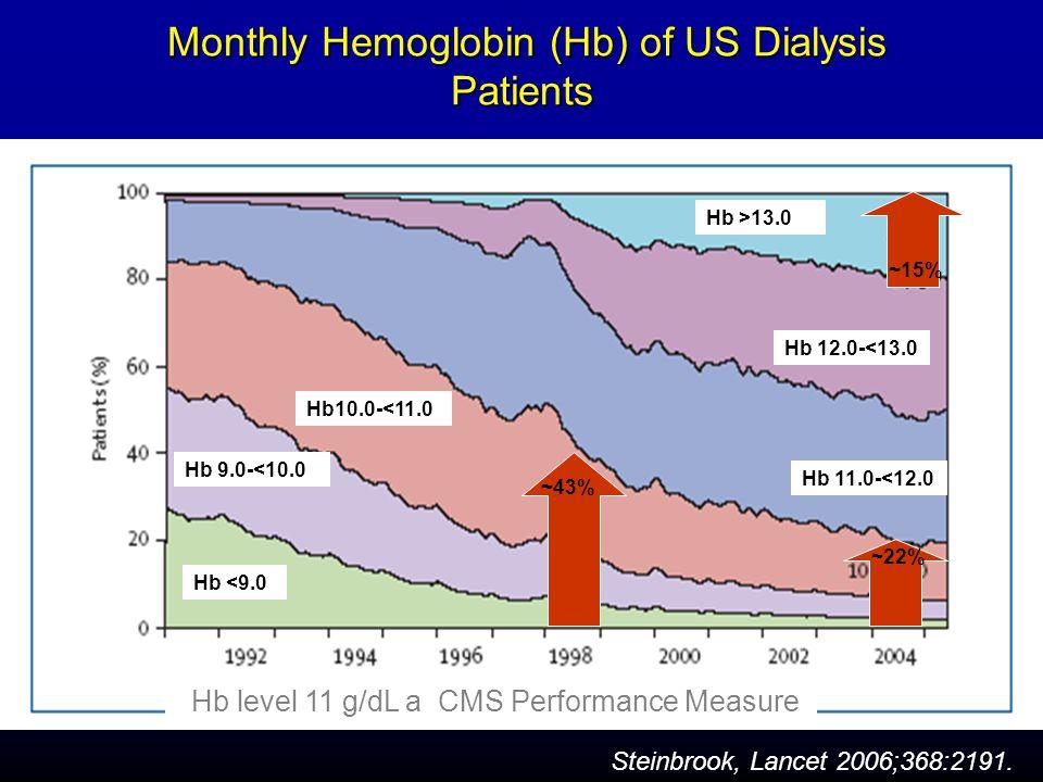 Monthly Hemoglobin (Hb) of US Dialysis Patients Monthly Hemoglobin (Hb) of US Dialysis Patients Steinbrook, Lancet 2006;368:2191. Hb10.0-<11.0 Hb 12.0