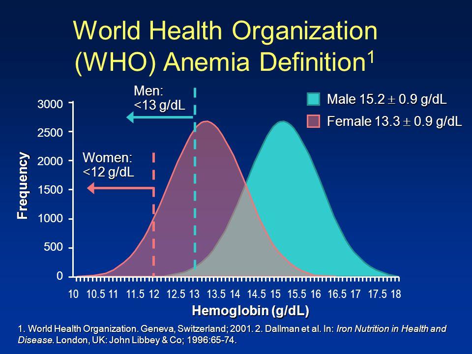 Hemoglobin (g/dL) Frequency 0 500 1000 1500 2000 2500 3000 1010.51111.51212.51313.51414.51515.51616.51717.518 1. World Health Organization. Geneva, Sw