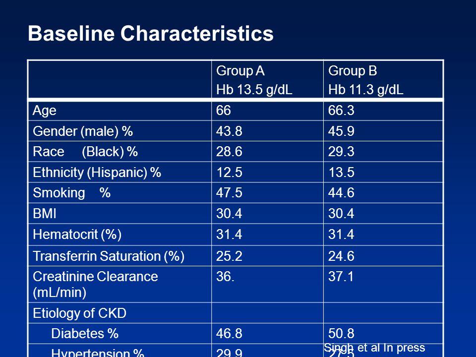 Group A Hb 13.5 g/dL Group B Hb 11.3 g/dL Age6666.3 Gender (male) %43.845.9 Race (Black) %28.629.3 Ethnicity (Hispanic) %12.513.5 Smoking %47.544.6 BM