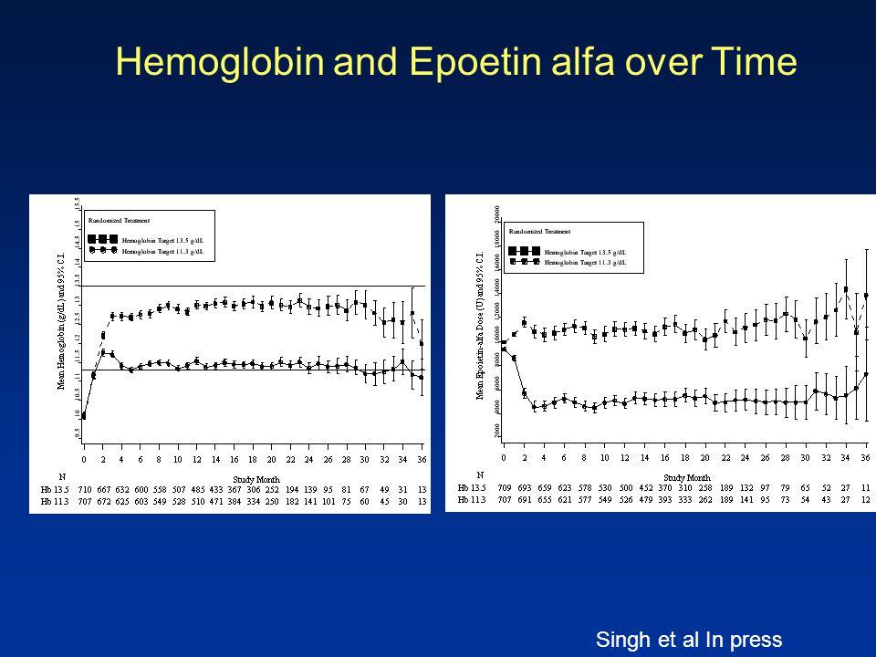 Hemoglobin and Epoetin alfa over Time Singh et al In press