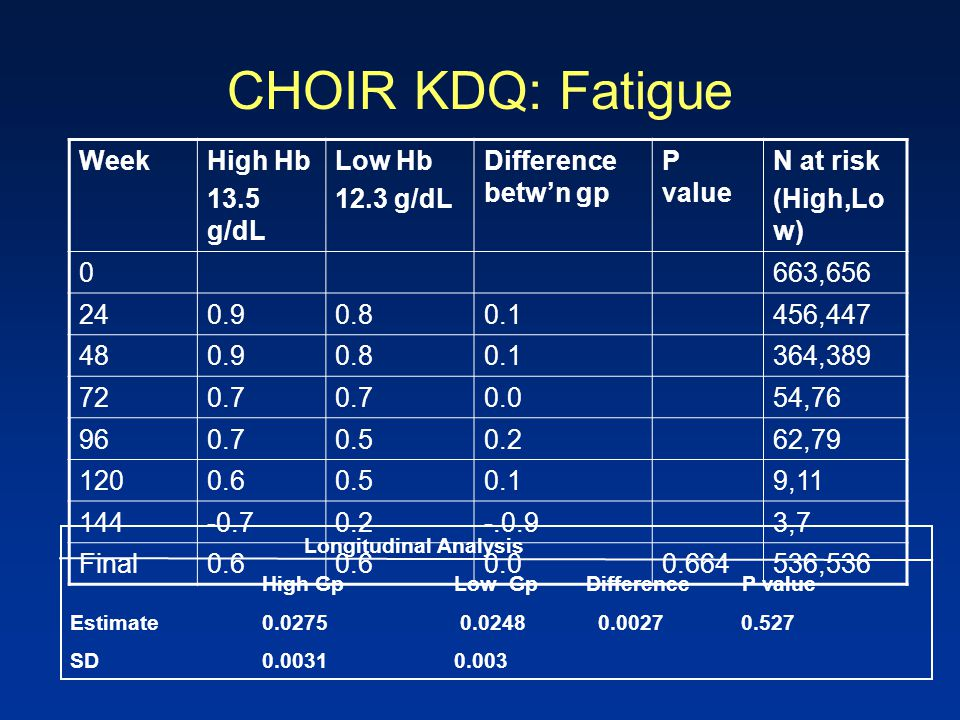 CHOIR KDQ: Fatigue WeekHigh Hb 13.5 g/dL Low Hb 12.3 g/dL Difference betw'n gp P value N at risk (High,Lo w) 0663,656 240.90.80.1456,447 480.90.80.136