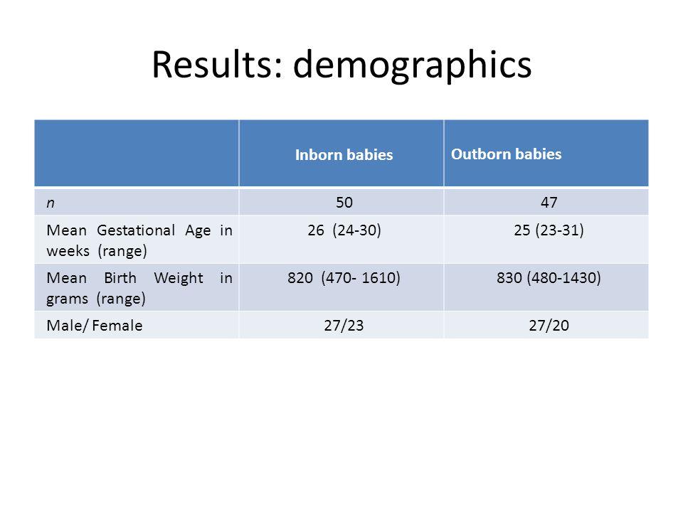 Results: demographics Inborn babiesOutborn babies n5047 Mean Gestational Age in weeks (range) 26 (24-30)25 (23-31) Mean Birth Weight in grams (range) 820 (470- 1610)830 (480-1430) Male/ Female27/2327/20