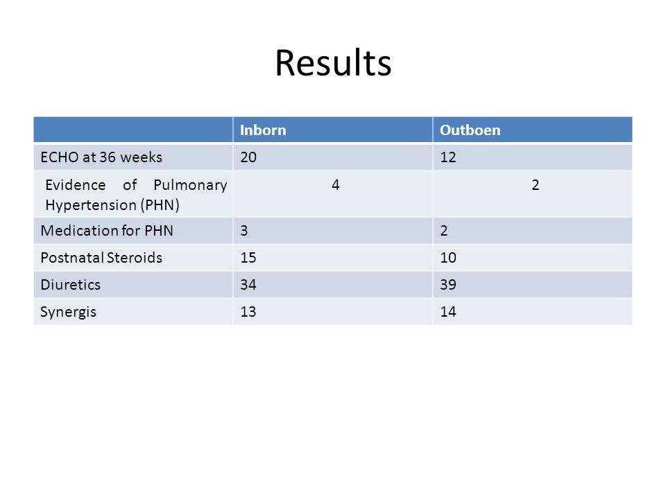Results InbornOutboen ECHO at 36 weeks2012 Evidence of Pulmonary Hypertension (PHN) 42 Medication for PHN32 Postnatal Steroids1510 Diuretics3439 Synergis1314
